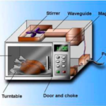 The Tech Behind Microwave – How does it work?