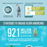 Design Tech for Elderly [Infographic]