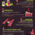 10 Most Expensive Engineering Projects of All Time [Infographic]