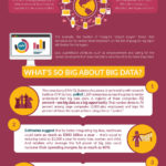 Big Data and Analytics [Infographic]
