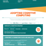How Cognitive Computing is Changing Business [Infographic]