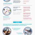 Changing Healthcare Around the World with eHealth [Infographic]