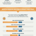Should You be Making Passive Income?