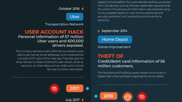 Biggest Data Breaches Of The 21st Century Infographic