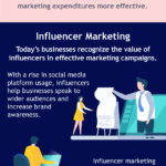 Upcoming Business Marketing Trends [Infographic]