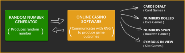 How the RNG works (Image: gamblingsites.org)