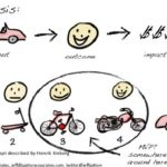 Explaining The Minimal Viable Product