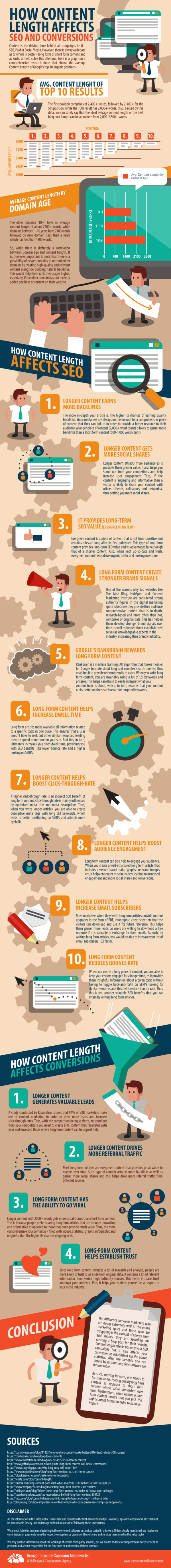 How Content Length Affects SEO and Conversion