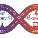 Why Are Businesses Relying on DevOps in 2019
