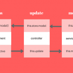 The Top MVC Frameworks for Website Building