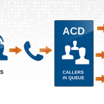 How Does an Automatic Call Distributor Work?