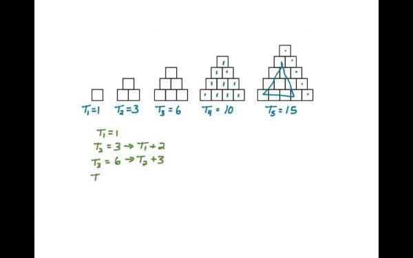 Резултат слика за identifying patterns