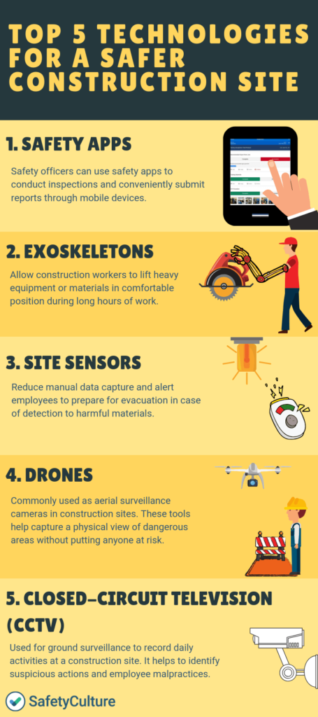https://safetyculture.com/wp-content/media/2019/04/top-5-technologies-for-a-safer-construction-site-455x1024.png