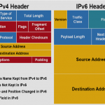 Why do companies use IPv4?