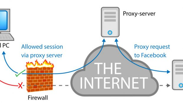 What to Know Concerning Free Proxy Site | Techno FAQ
