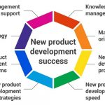 Technology Development Strategies for Small Businesses