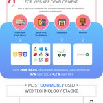 Web App Development Guide: How to Select the Best Tech Stack? [Infographic]