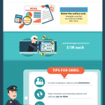 The Biggest Cyber Risk that Your Business Faces [Infographic]