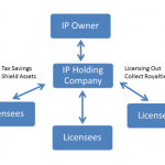 What are the Benefits of Using a Holding Company?