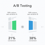 5 best A/B testing Tools of 2019!