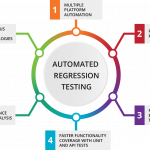 The Ideas Behind The Significance Of Regression Testing