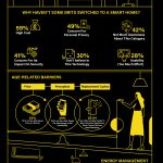 Are Smart Homes Connecting Brits? [Infographic]