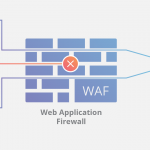 WAF Security: What It Can Do to Your Business