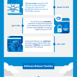 TOR – What is it? And what are its main features? [Infographic]