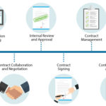 The best way to easily manage contract workflows
