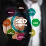 E-commerce Sales through SEO: The importance of training and the techniques