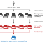 How UDP Enables DDoS Attacks