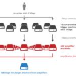 How UDP Enables DDoS Attacks