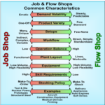 Job Shop vs Batch Flow: Does Software Work for Both?