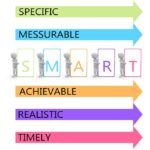 Using SMART Objectives in your Planning