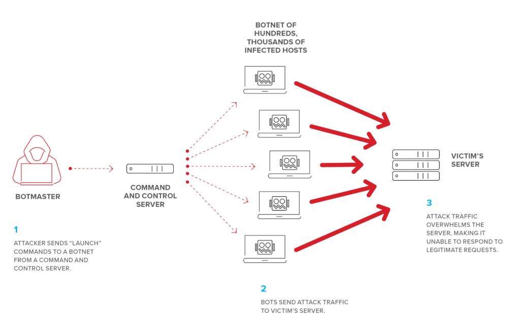 Bitcoin Handelsplattform Ddos Attack