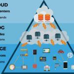 Uncover the Potential of Edge Computing: What Your Organization Needs to Know