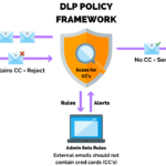 Protect Your Business With a Complete DLP System