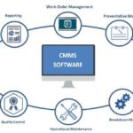 How Does CMMS Increase ROI?