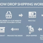 What's Dropshipping