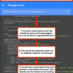 Python Script: Google Autosuggest Trends for Niche Keywords