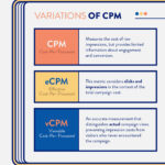 Understanding vCPM and How to Improve It for Your Advertising Strategies