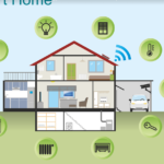 Ways to Turn Your Home Into a Smart Home